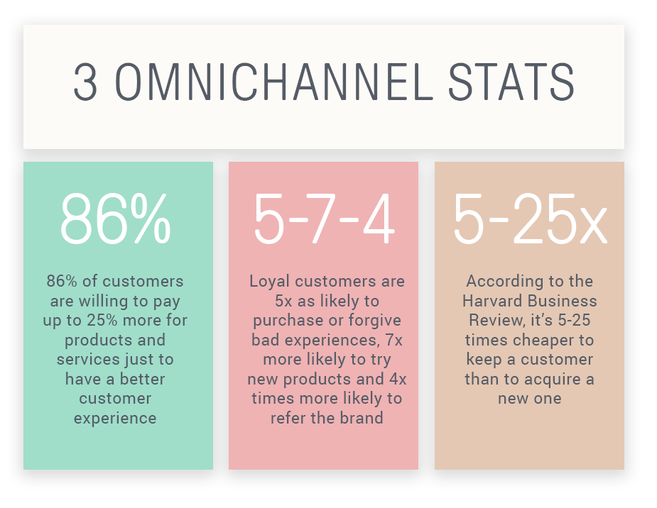 Some important omnichannel statistics