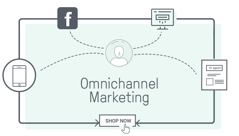 Omnichannel marekting allows you to give a unified experience to the customer on their buying journey