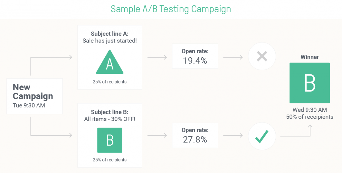 Use A/B Testing to find the perfect results for your subscribers