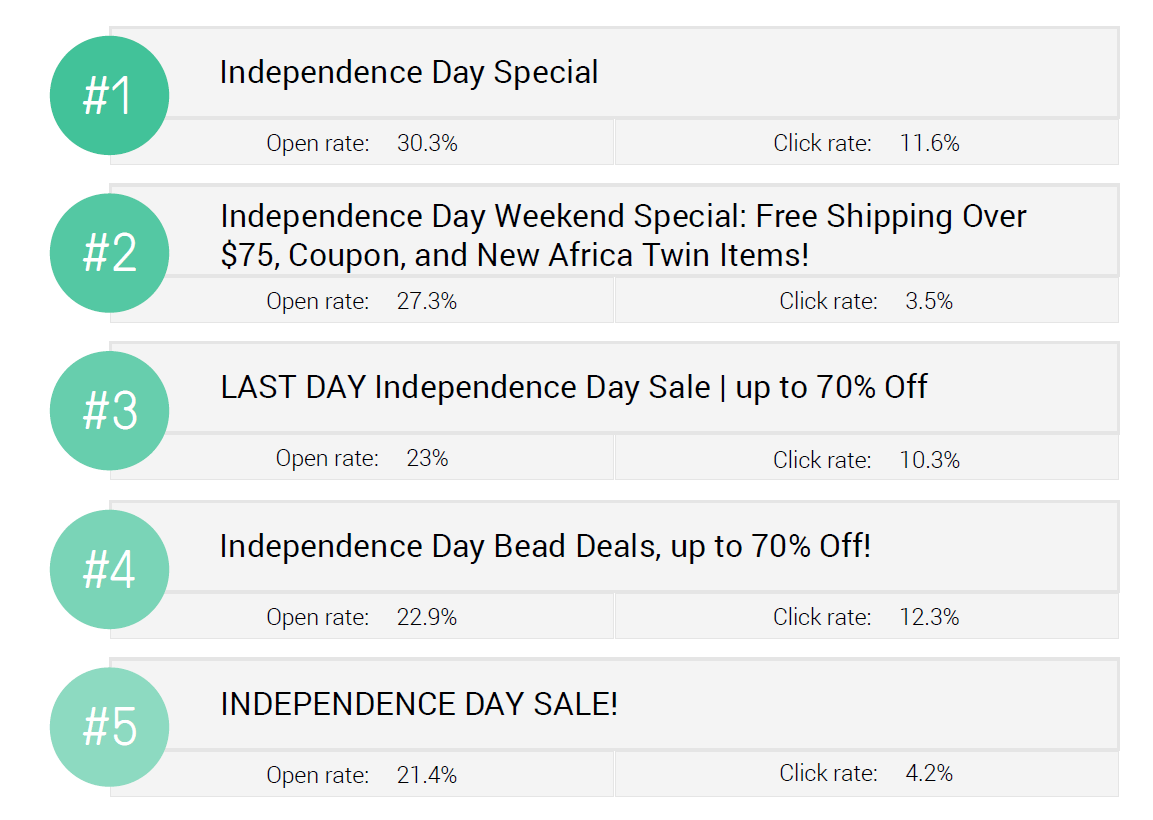 These are the top 5 4th of July email subject lines, based on Omnisend Research