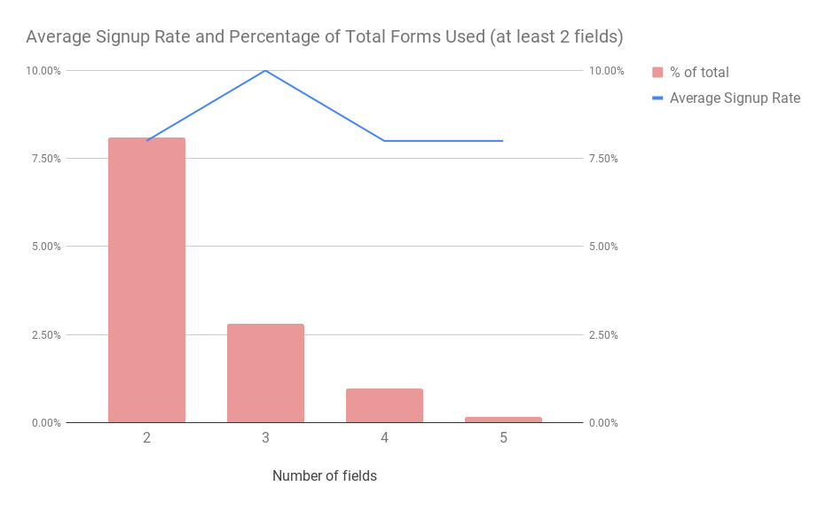 Average Signup Rate and Percentage of Total Forms Used (at least 2 fields)