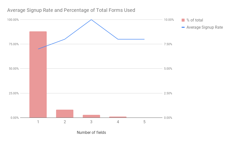 Average Signup Rate for Number of Fields