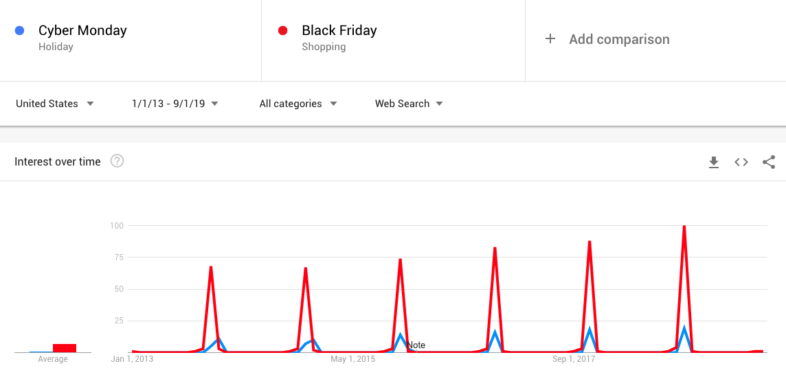 black-friday-cyber-monday-google-trends
