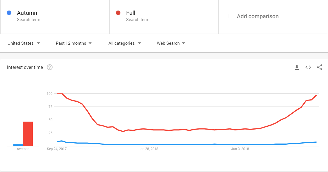 Fall vs Autumn Google Search trends