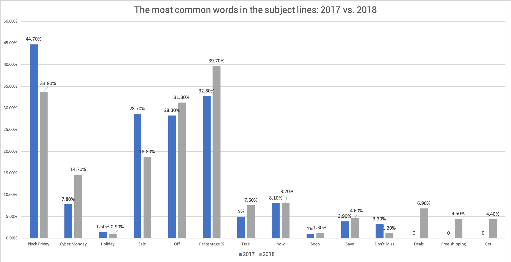 most-common-words-chart