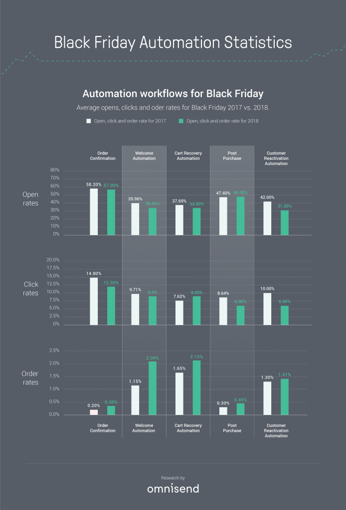 black friday emails 2017 vs 2018