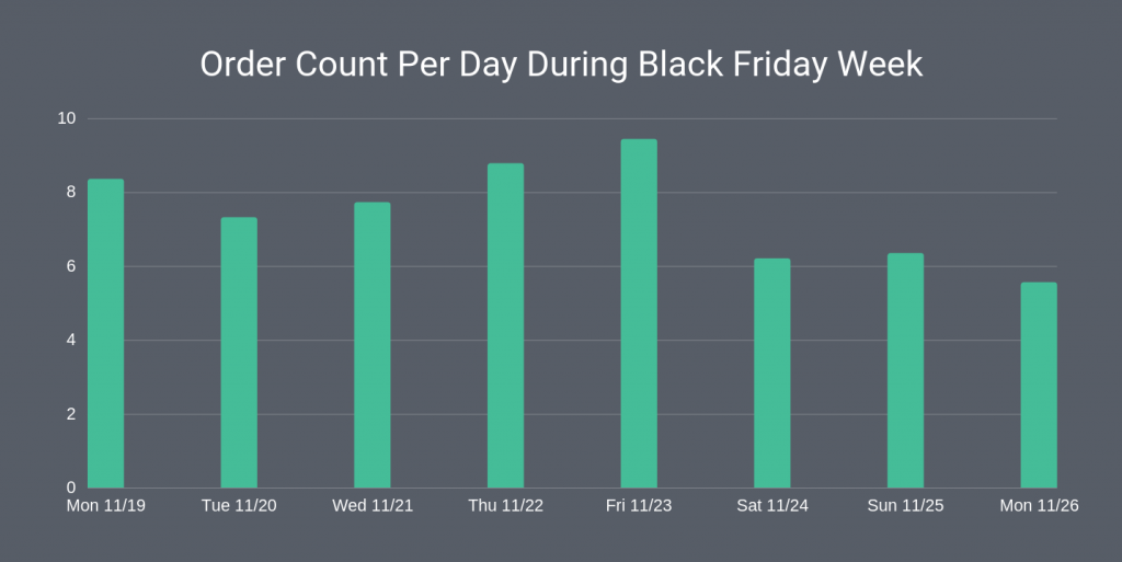 black friday emails order count per day