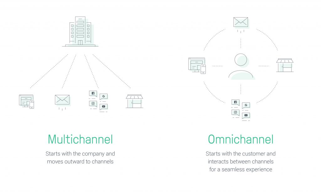 Multichannel vs Omnichannel Marketing