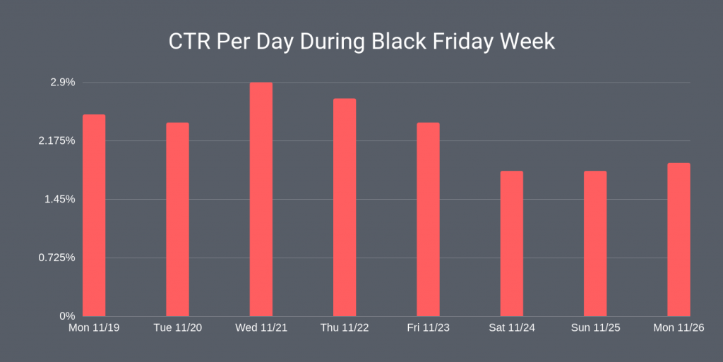 black friday emails click through rate per day