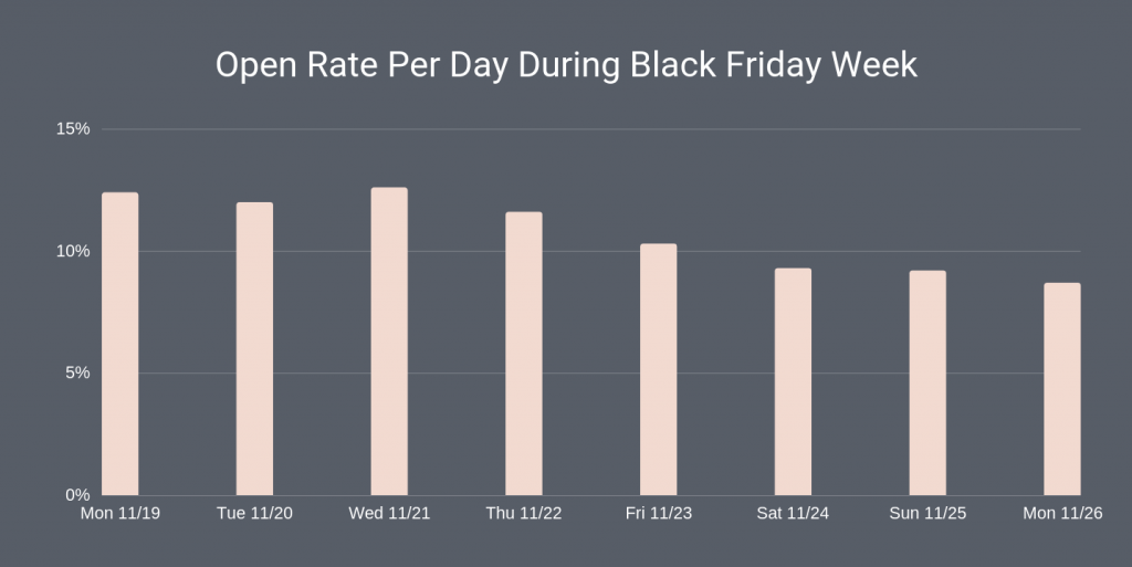 black friday emails open rate per day