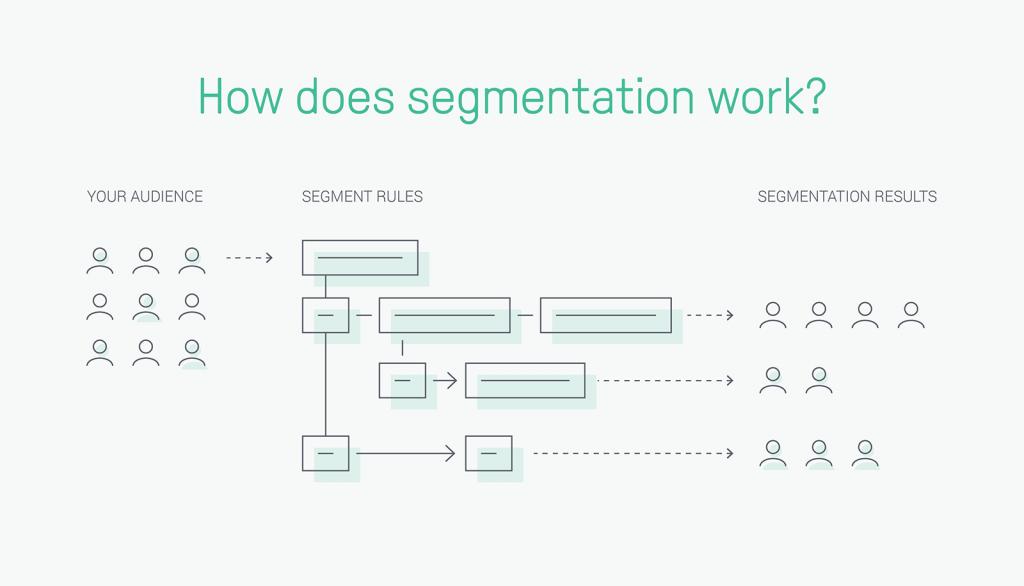 Email Segmentation: How Email Segmentation Works