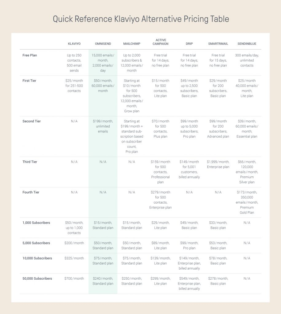 Klaviyo Alternative Quick Reference Pricing Table