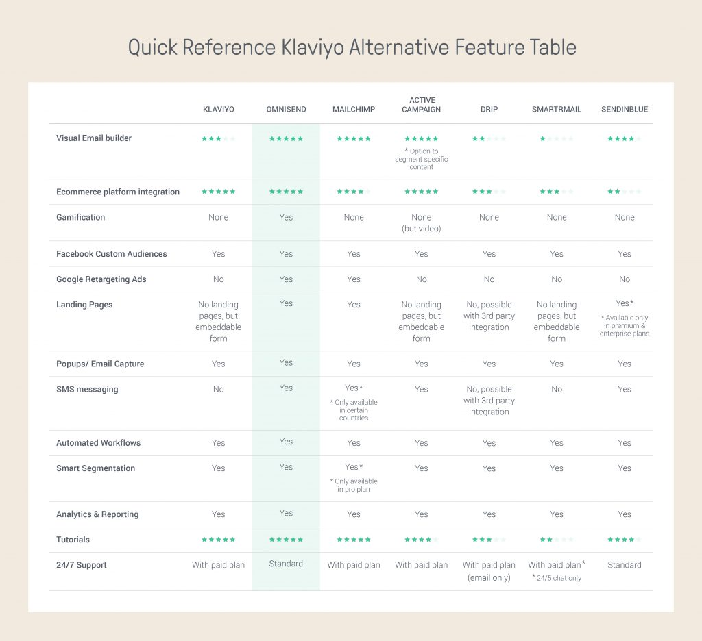 Klaviyo Alternative quick reference feature table