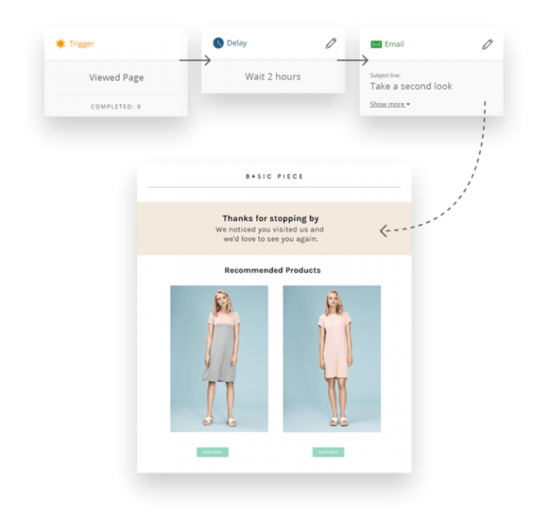 Email Segmentation Shopping behavior