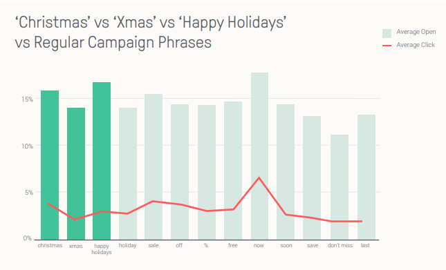 christmas-email-subject-lines