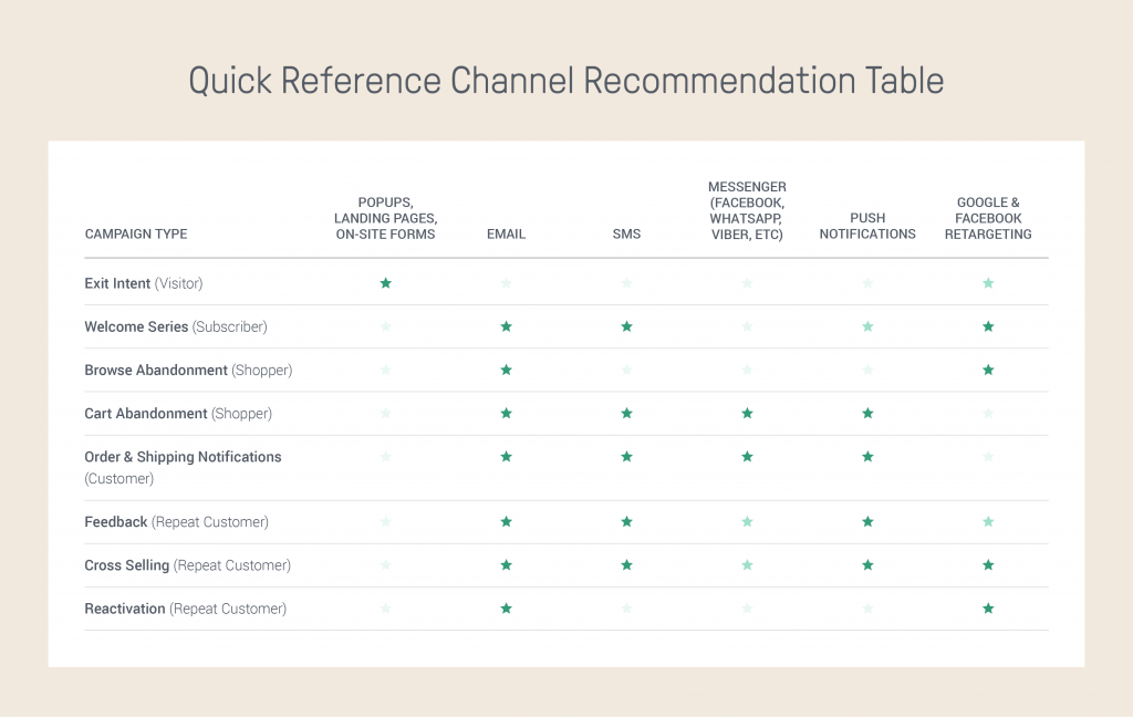 Omnichannel customer journey Channel_Recommendation_table_02