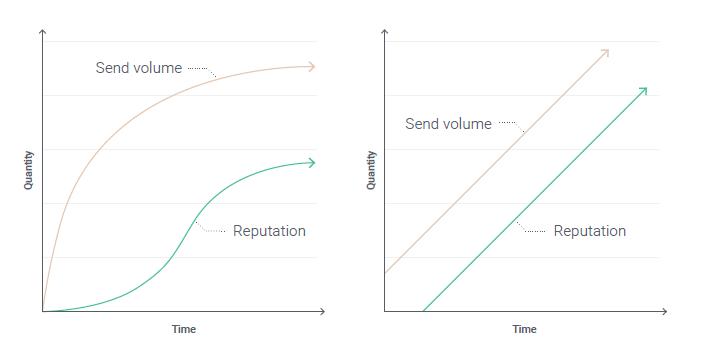 sender-reputation-warming