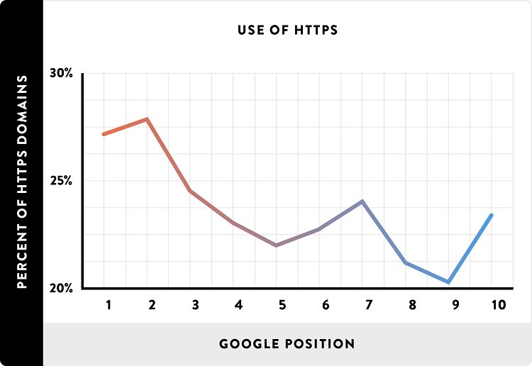 Use-of-HTTPS_line