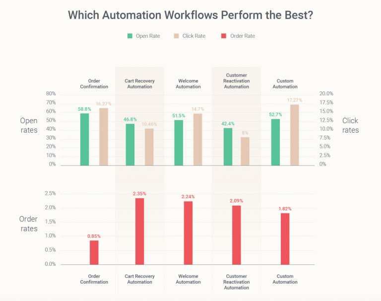 automation-report-data-omnisend