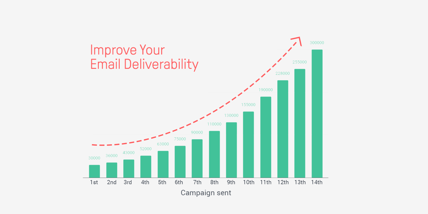 feature-improve-deliverability