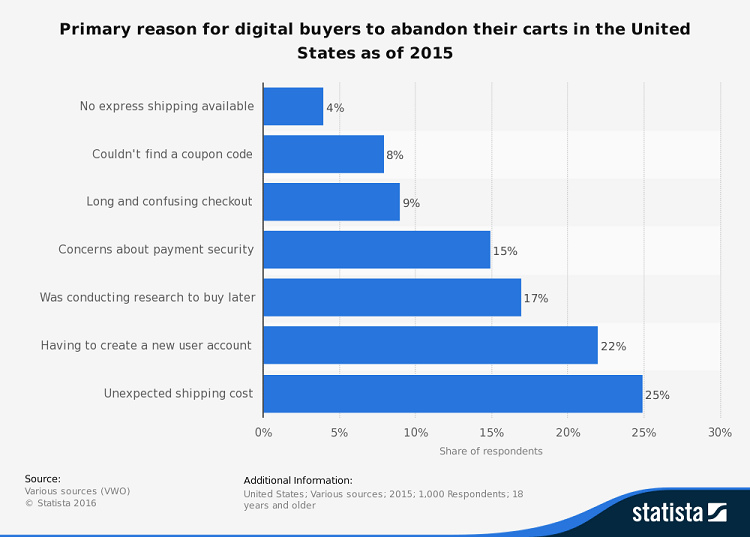 statistic_id467656_us-online-shopping-cart-abandonment-reasons-2015
