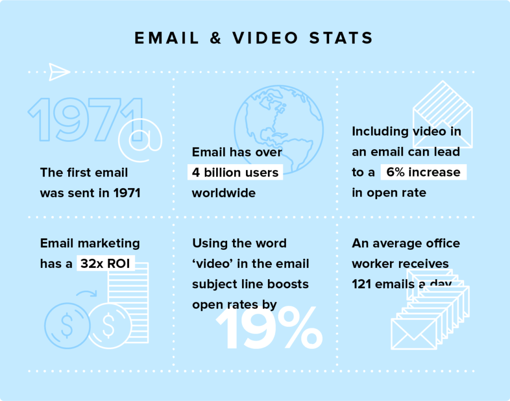 emai video stats