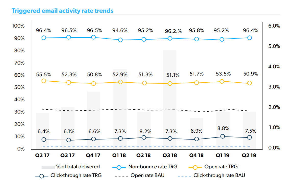 Triggered email activity rate trends