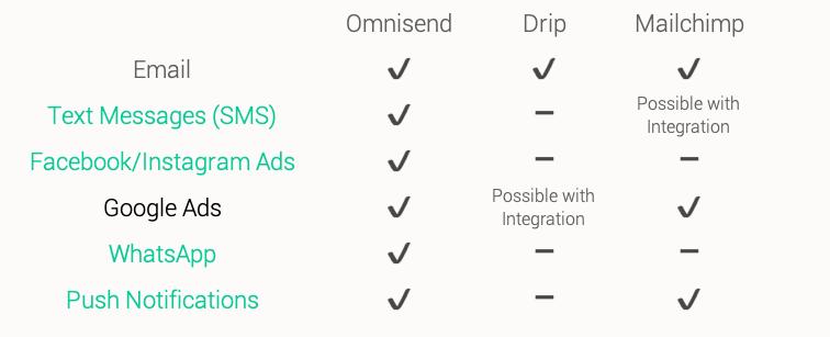 drip-mailchimp4