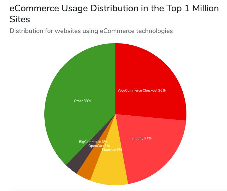 ecommerce-platforms-chart