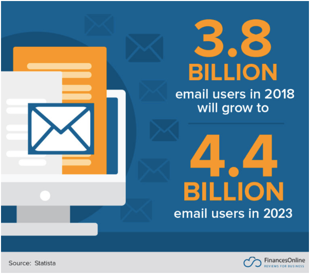 email-users-statista