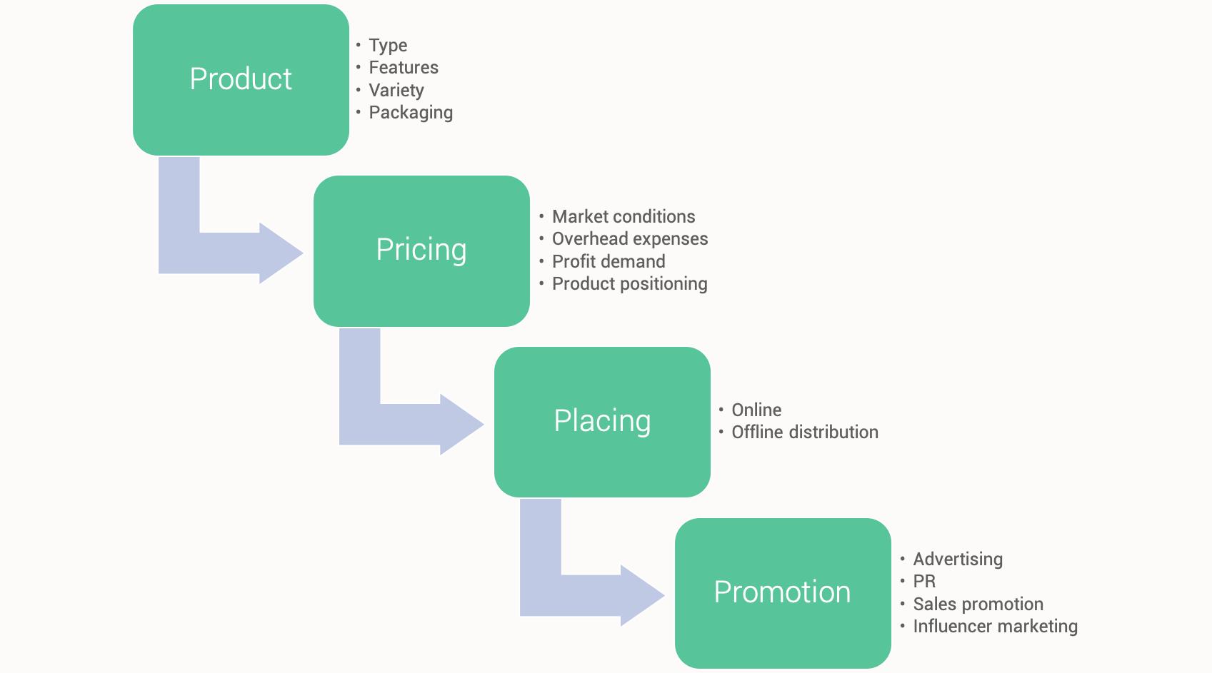 retail-marketing-scheme