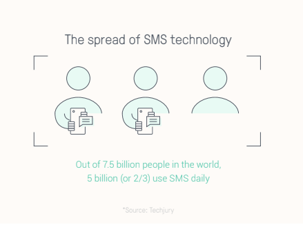 sms-users