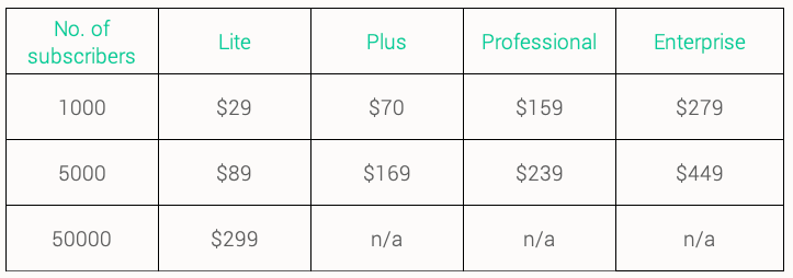 active-campaign-pricing-plans