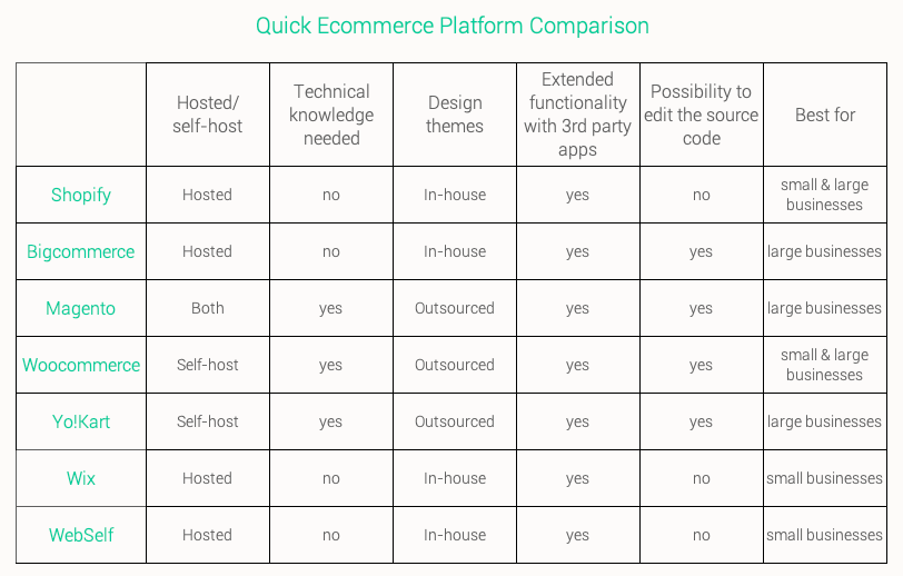 best-ecommerce-platforms-table