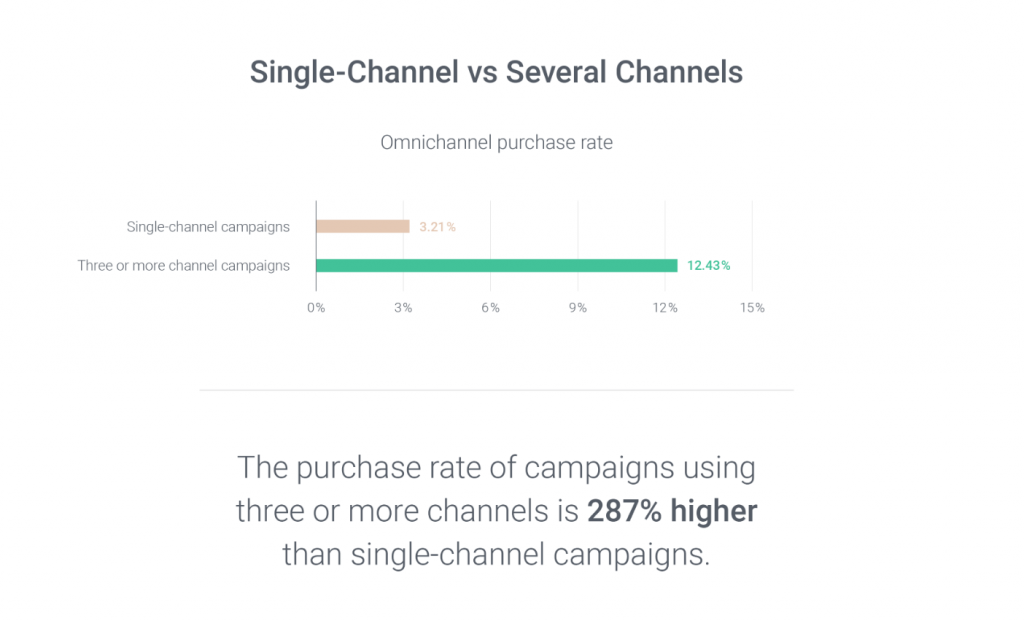 omnichannel statistics 2020 purchase rate