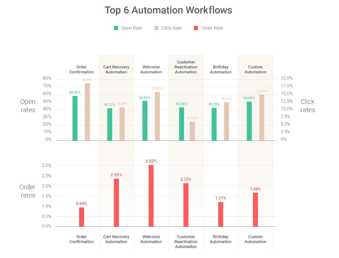 omnichannel statistics 2020 automation workflow statistics