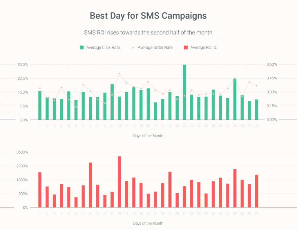 omnichannel statistics 2020 best day to send SMS