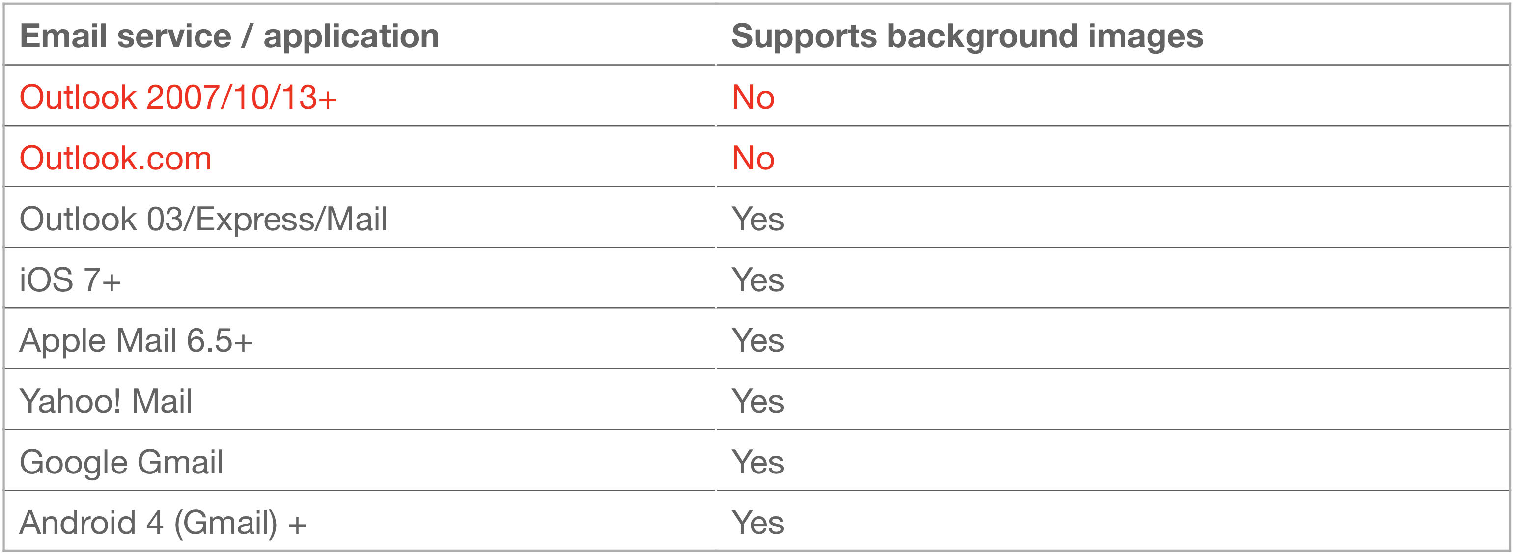 Data of Email Services Supporting Background Images