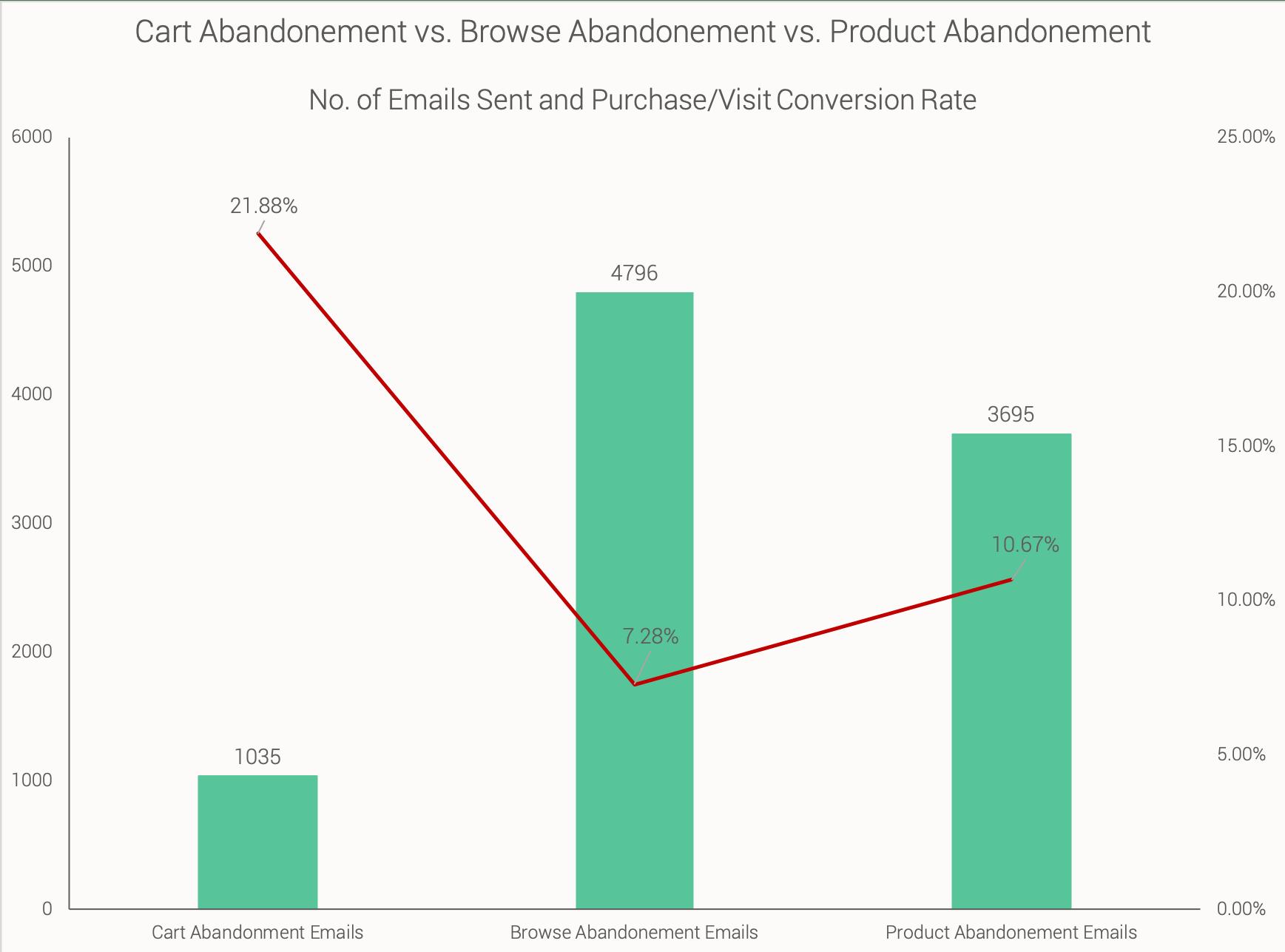Cart Abandonment vs. Browse Abandonment vs. Product Abandonment email statistics