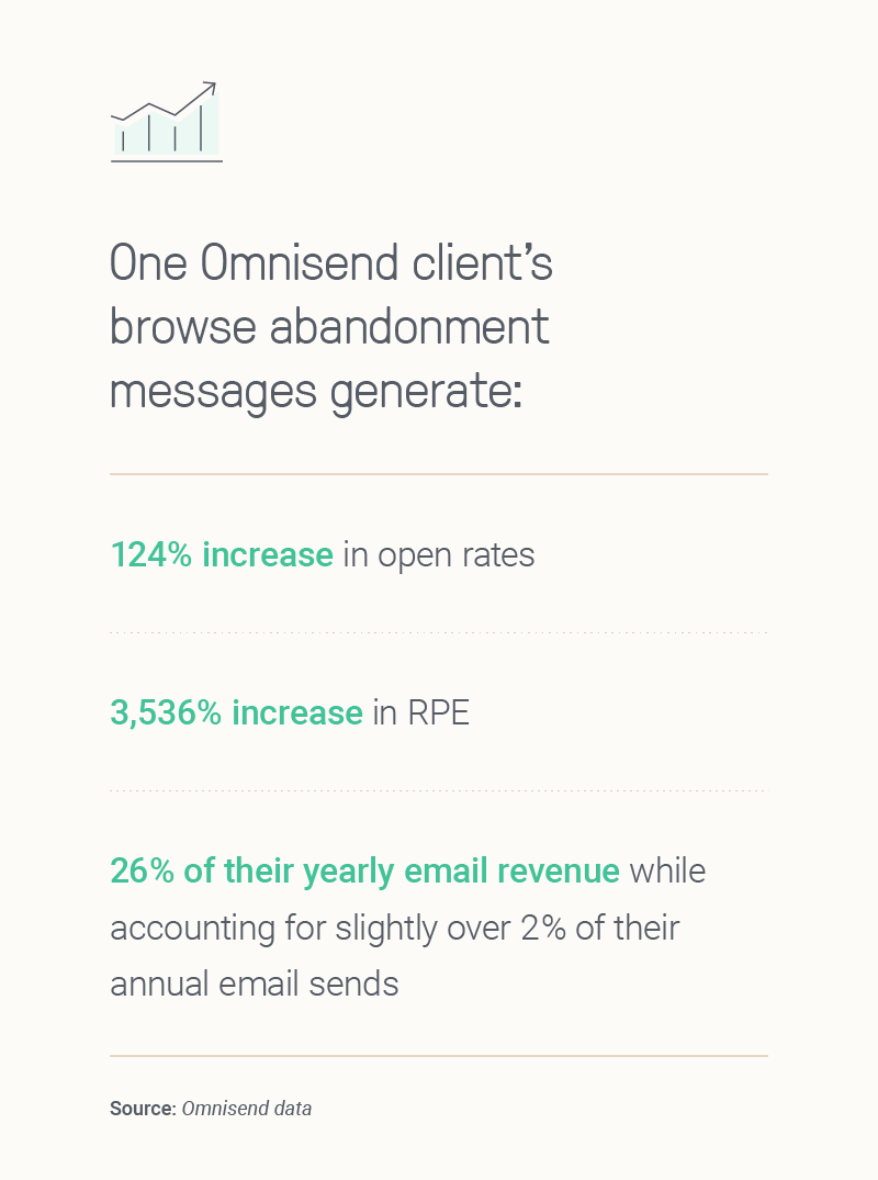Browse abandonment email statistics