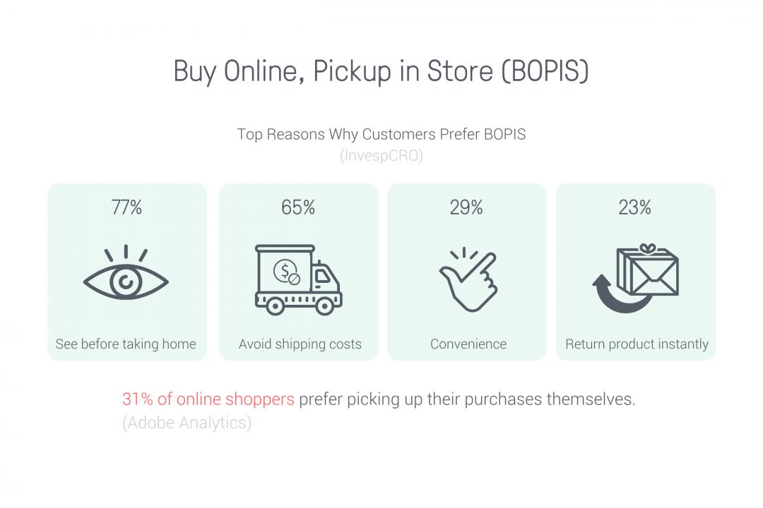 BOPIS ecommerce trends