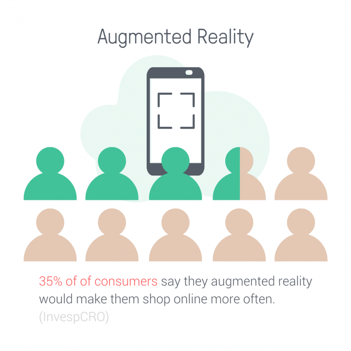 Augmented Reality ecommerce trends