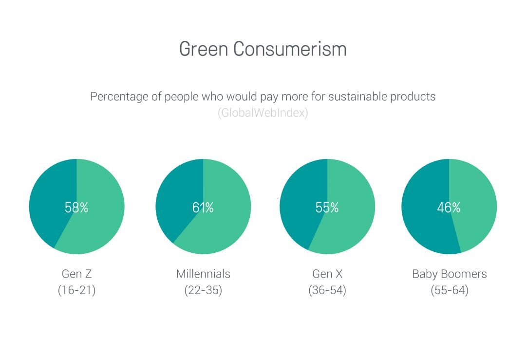 green consumerism ecommerce trends