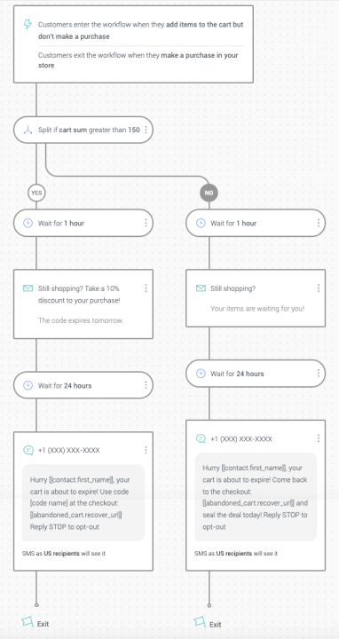 cart-abandonment-workflow-email-sms