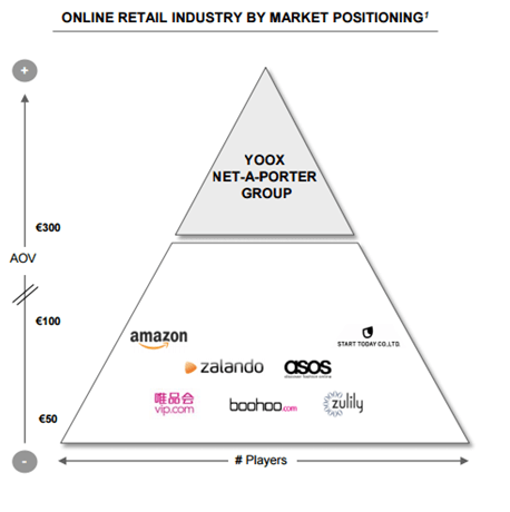 Online retails industry by market positioning