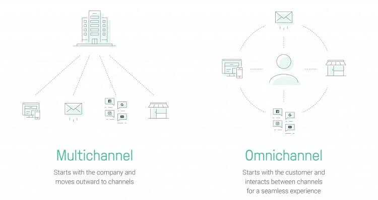difference between Omnichannel marketing vs Multichannel marketing
