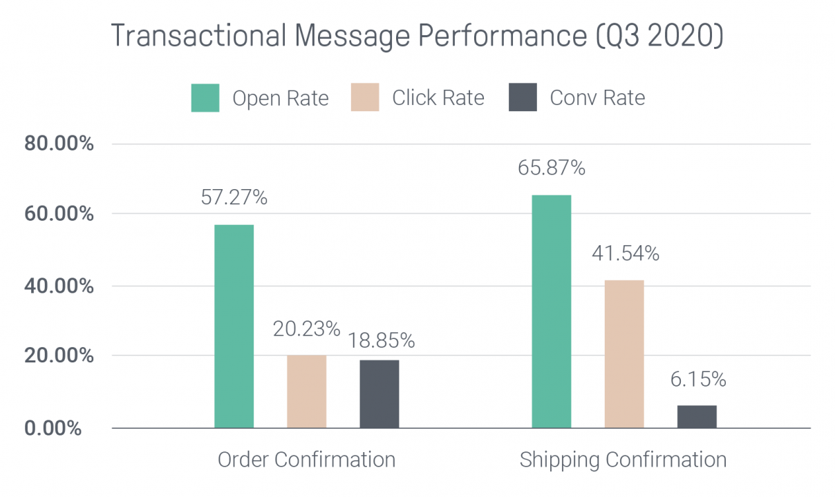 Transactional email marketing performance
