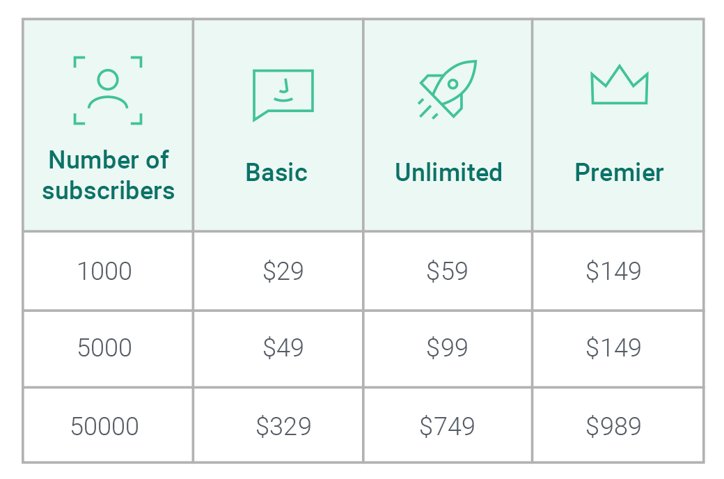 Campaign Monitor new pricing table