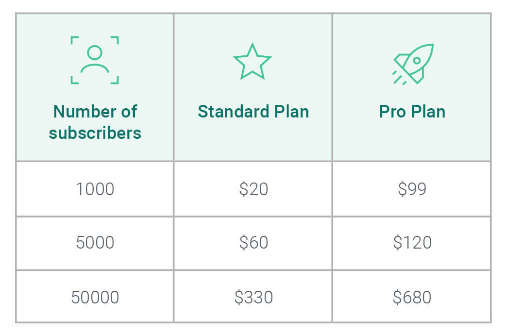 Omnisend new pricing table