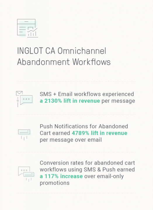 Email SMS and Push notification abandoned cart metrics
